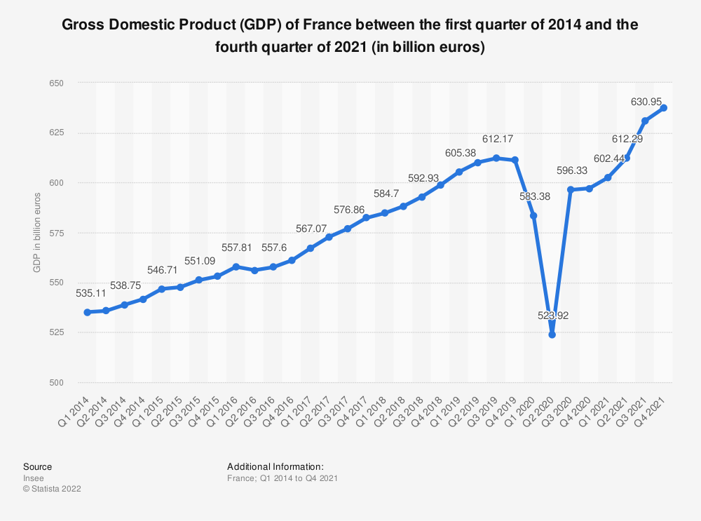 Statistic: Gross Domestic Product (GDP) of France between the first quarter of 2014 and the fourth quarter of 2016 (in billion euros) | Statista