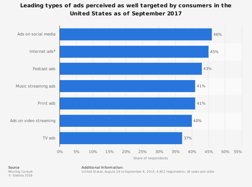 Statistic: Leading types of ads perceived as well targeted by consumers in the United States as of September 2017 | Statista