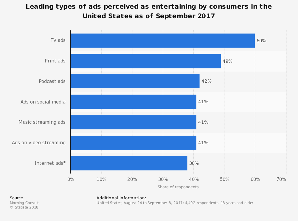 Statistic: Leading types of ads perceived as entertaining by consumers in the United States as of September 2017 | Statista