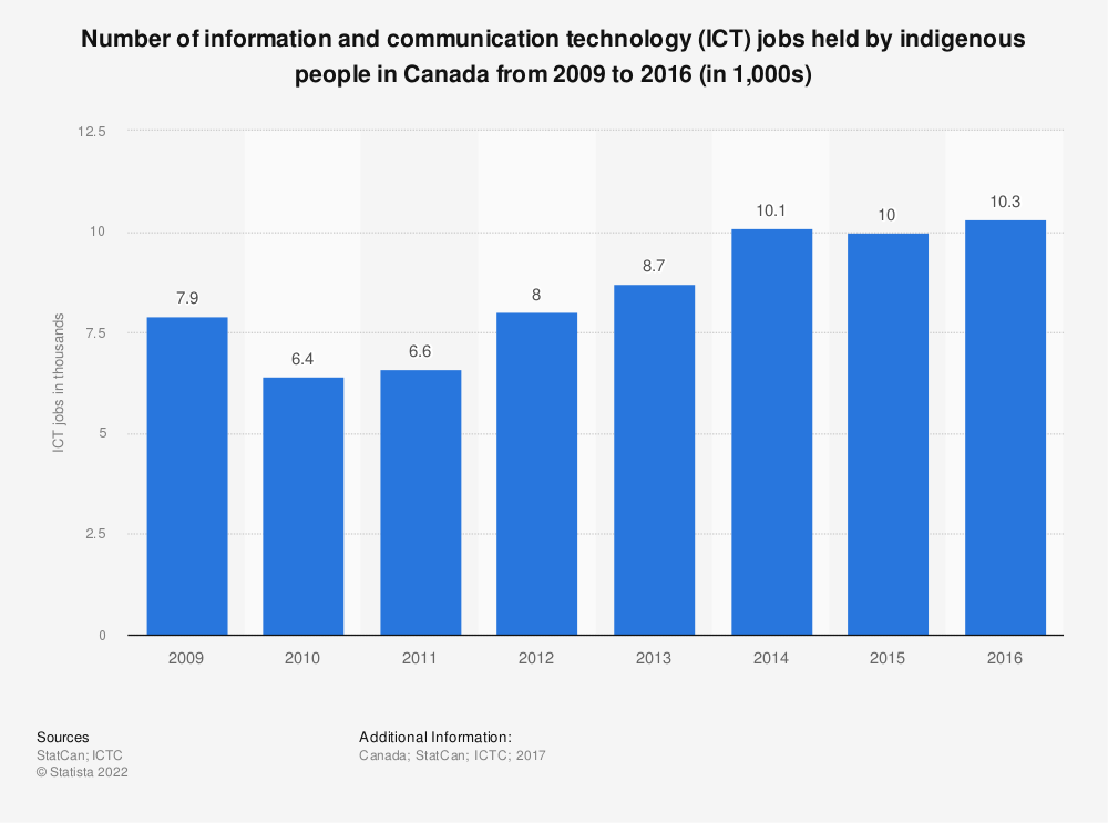 Statistic: Number of information and communication technology (ICT) jobs held by indigenous people in Canada from 2009 to 2016 (in 1,000s) | Statista
