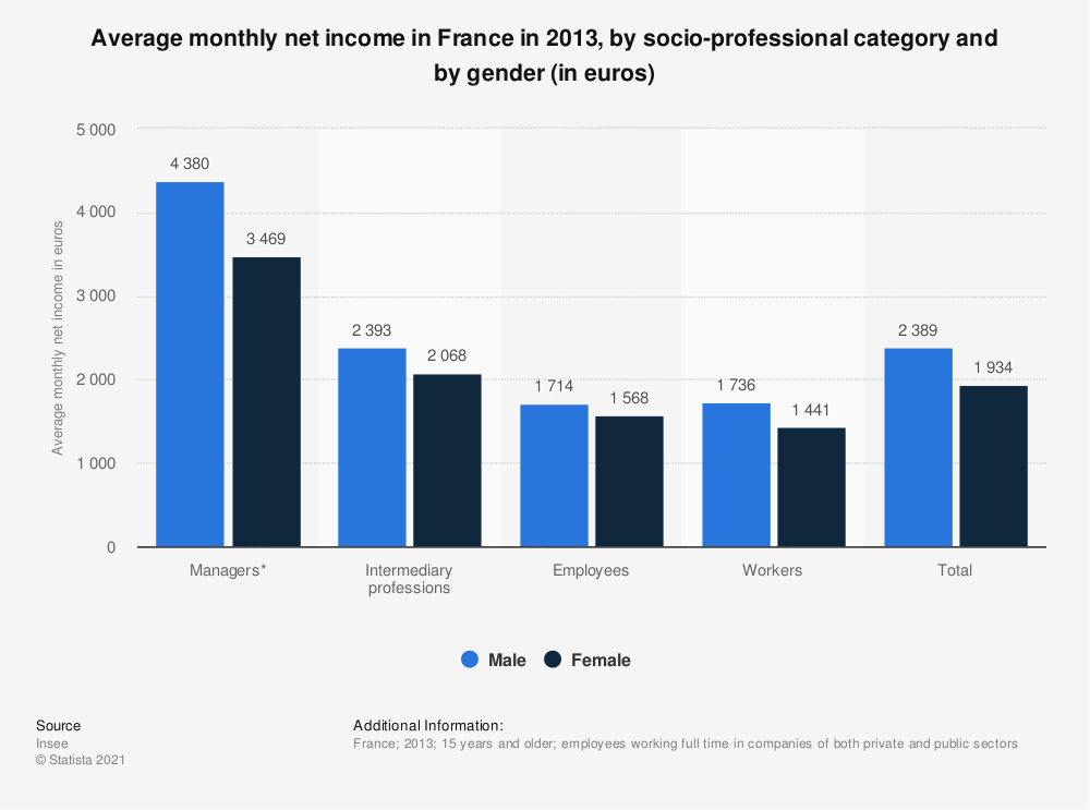 Statistic: Average monthly net income in France in 2013, by socio-professional category and by gender (in euros) | Statista