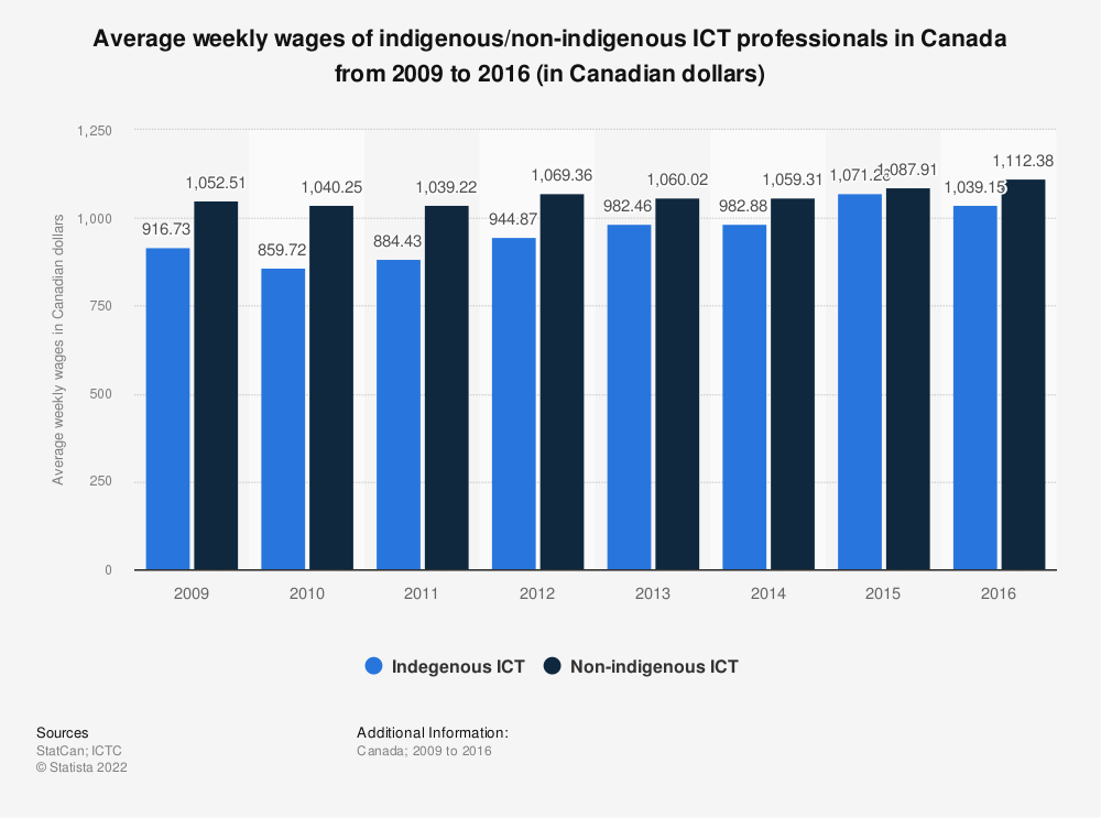 Statistic: Average weekly wages of indigenous/non-indigenous ICT professionals in Canada from 2009 to 2016 (in Canadian dollars) | Statista