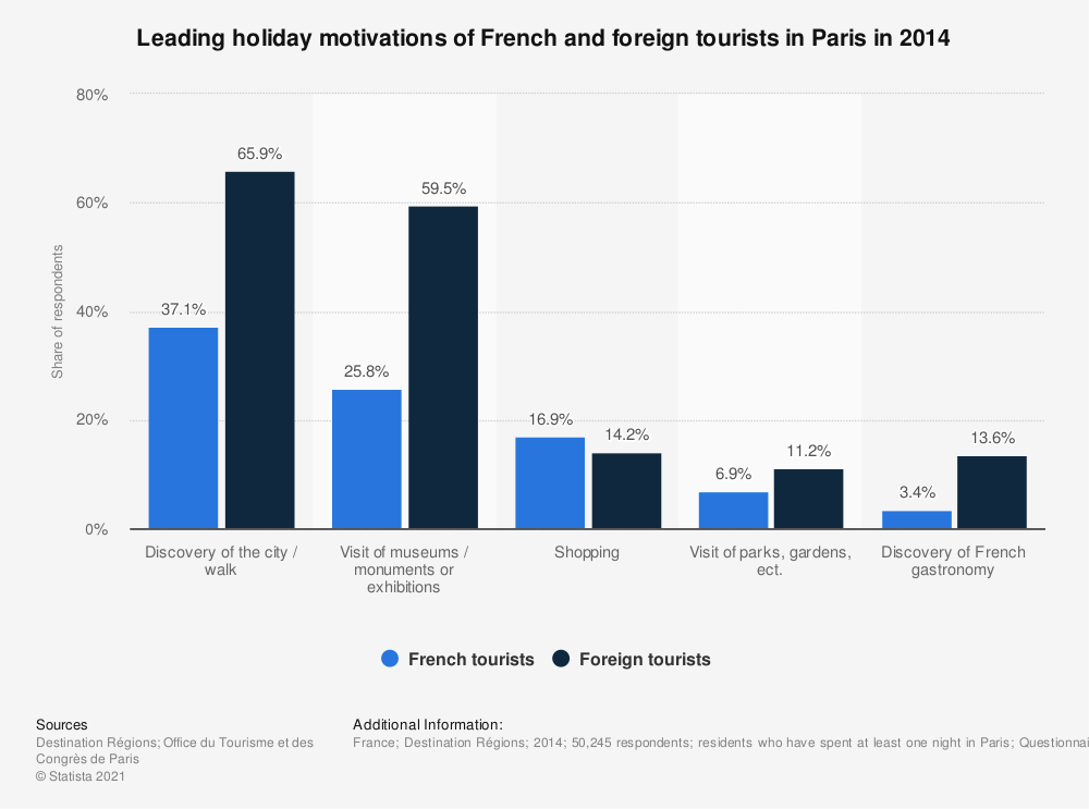 Statistic: Leading holiday motivations of French and foreign tourists in Paris in 2014 | Statista