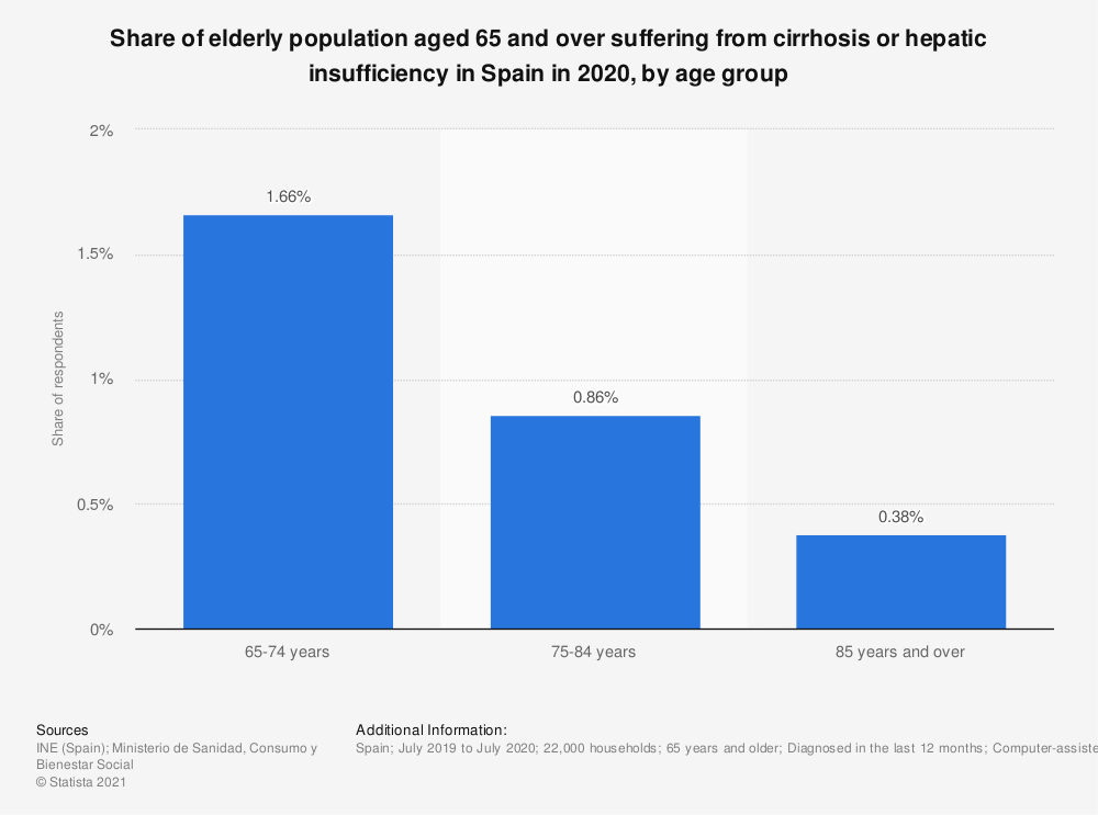 Statistic: Share of elderly population aged 65 and over suffering from cirrhosis or hepatic insufficiency in Spain in 2014, by age group | Statista