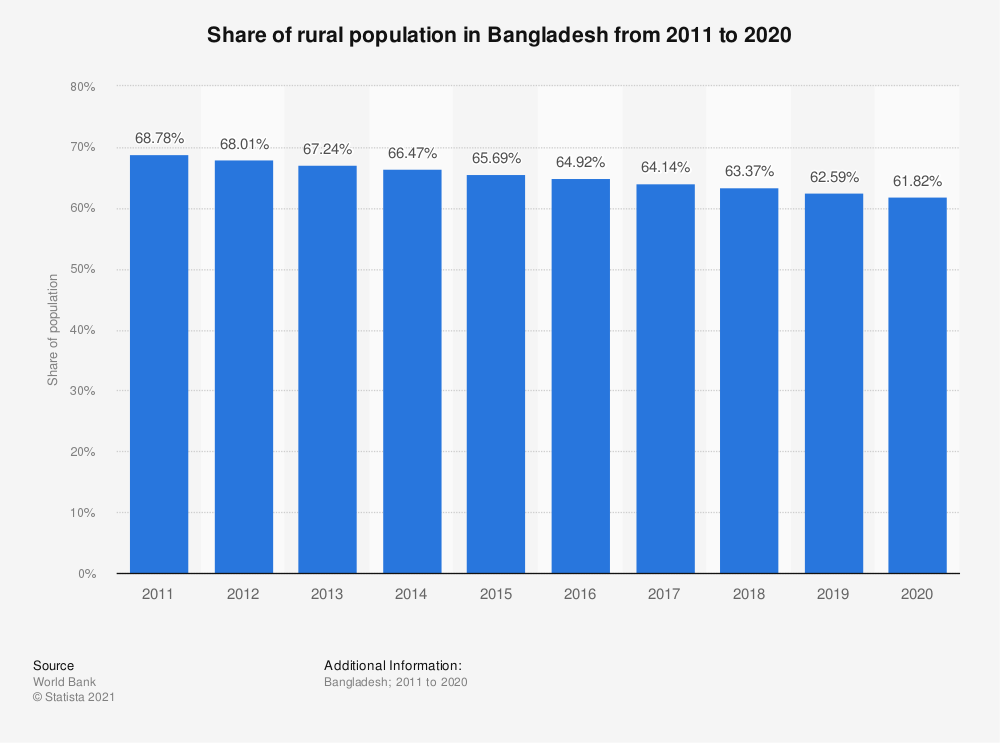 Statistic: Share of rural population in Bangladesh from 2008 to 2017 | Statista