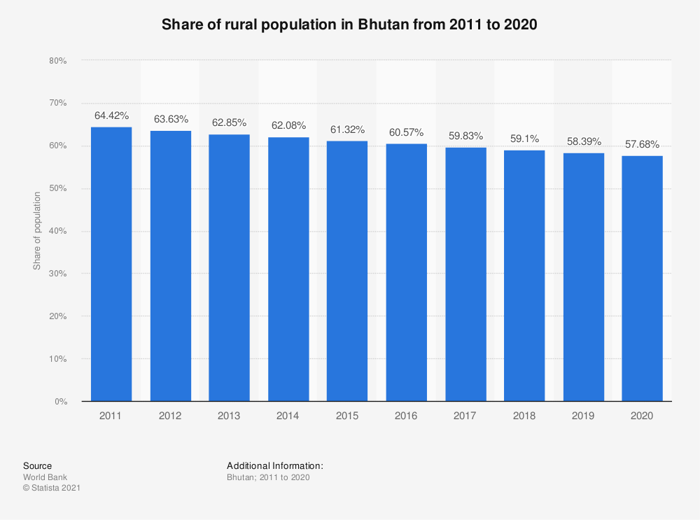 Statistic: Share of rural population in Bhutan from 2009 to 2018 | Statista