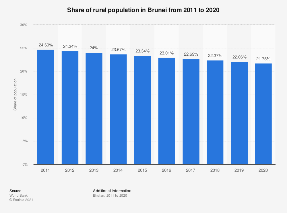 Statistic: Share of rural population in Brunei from 2009 to 2018 | Statista