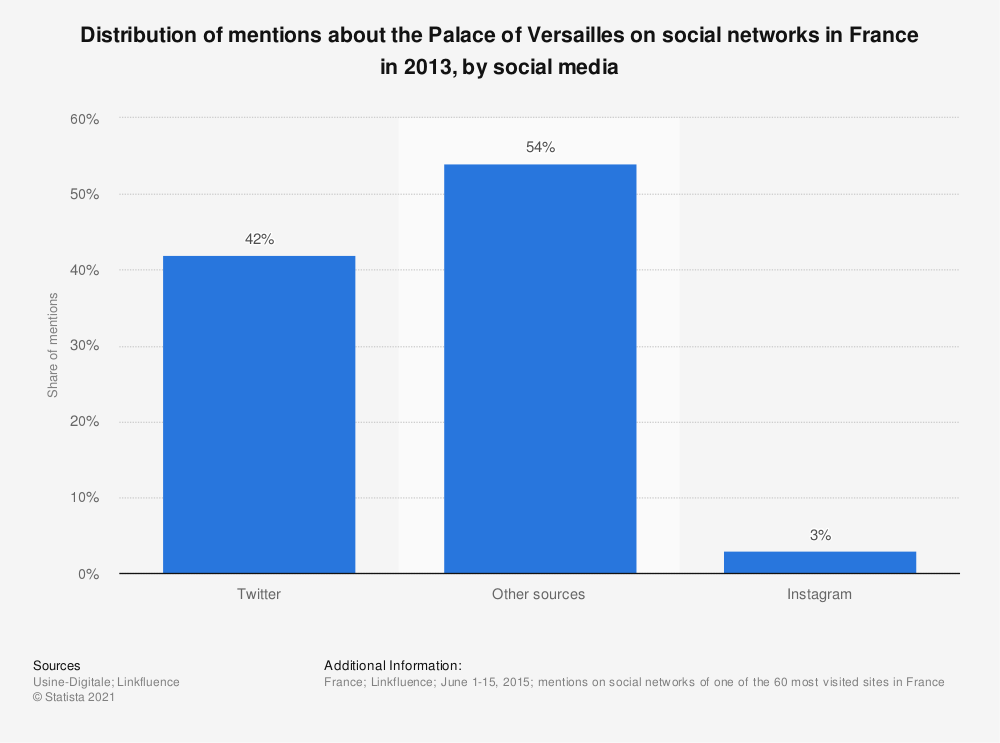 Statistic: Distribution of mentions about the Palace of Versailles on social networks in France in 2013, by social media | Statista