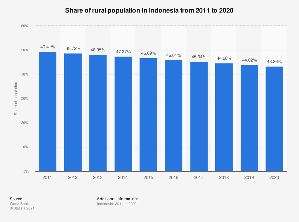 Statistic: Share of rural population in Indonesia from 2010 to 2019 | Statista