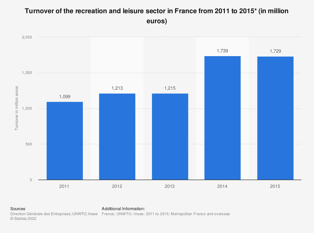 Statistic: Turnover of the recreation and leisure sector in France from 2011 to 2014* (in million euros) | Statista