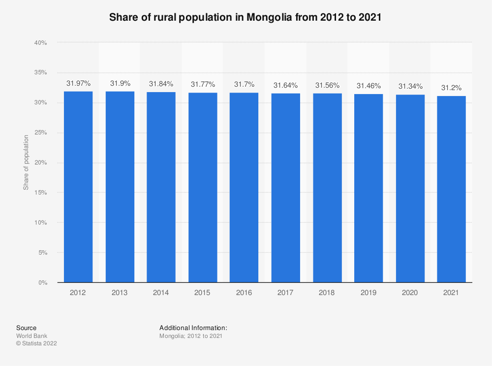 Statistic: Share of rural population in Mongolia from 2009 to 2018 | Statista