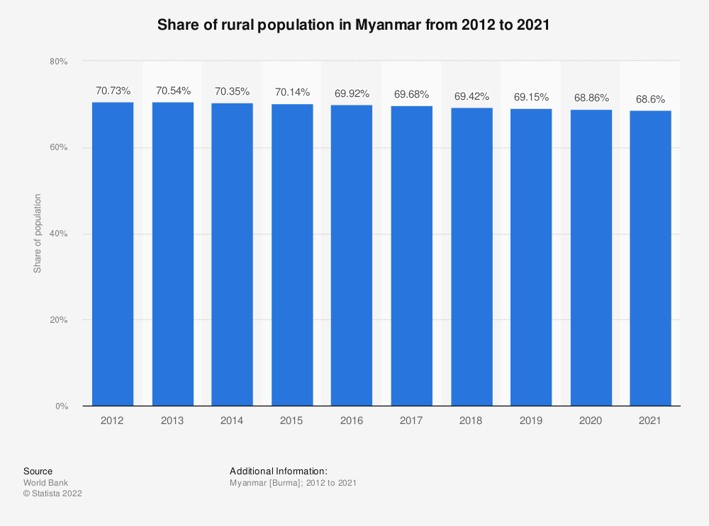 Statistic: Share of rural population in Myanmar from 2008 to 2017 | Statista