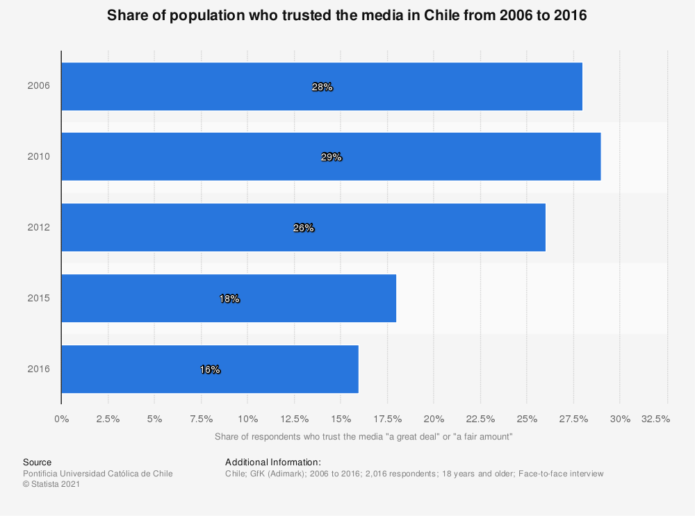 Statistic: Share of population who trusted the media in Chile from 2006 to 2016 | Statista