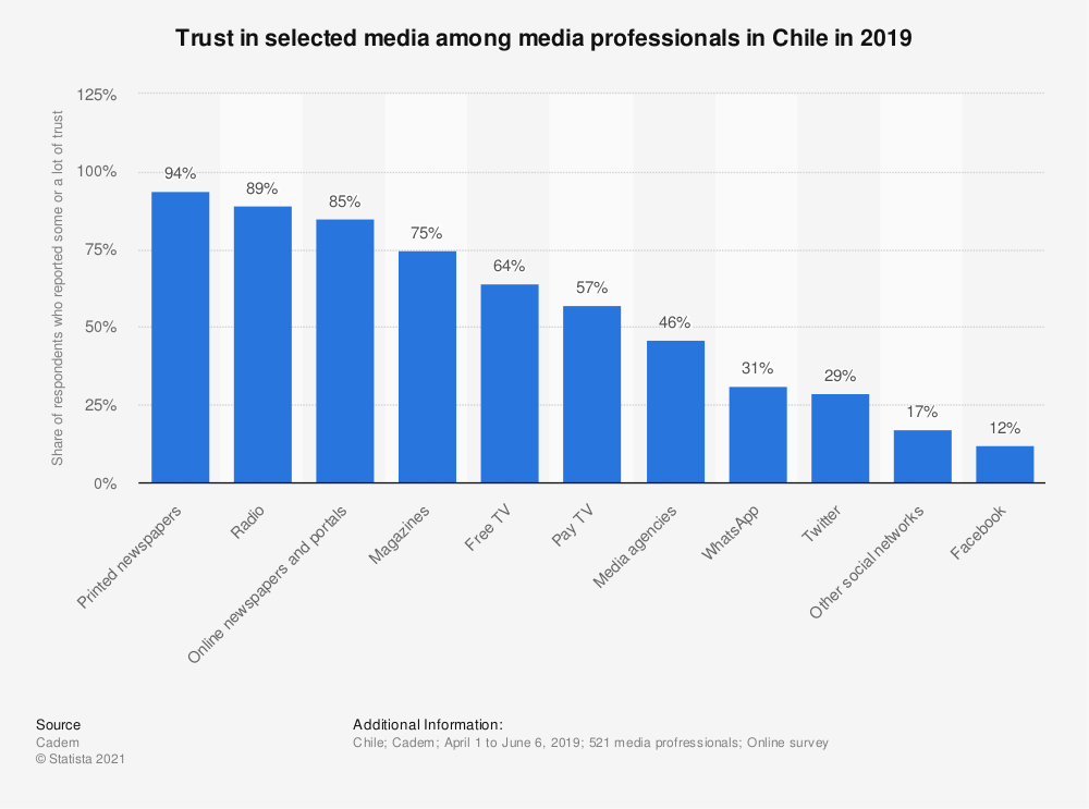 Statistic: Trust in media in Chile in 2016, by medium | Statista