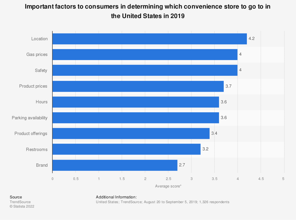 Statistic: How important are the following in determining which convenience store you go to? | Statista