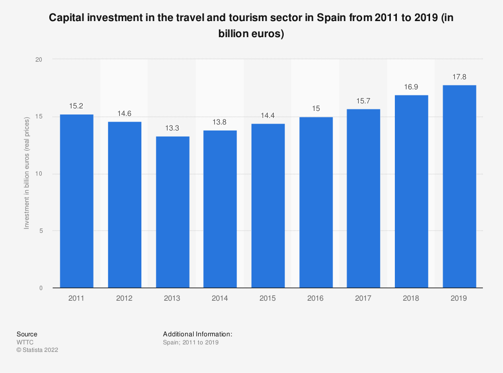 Statistic: Capital investment in the travel and tourism sector in Spain from 2011 to 2027 (in billion euros) | Statista