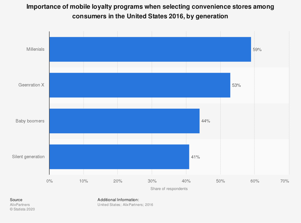 Statistic: Importance of mobile loyalty programs when selecting convenience stores among consumers in the United States 2016, by generation | Statista