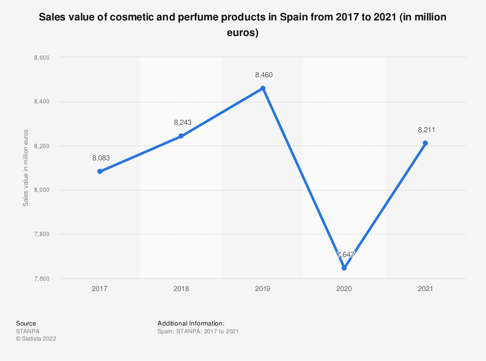 Statistic: Value of cosmetic and perfume products consumed in Spain from 2015 to 2019 (in million euros) | Statista