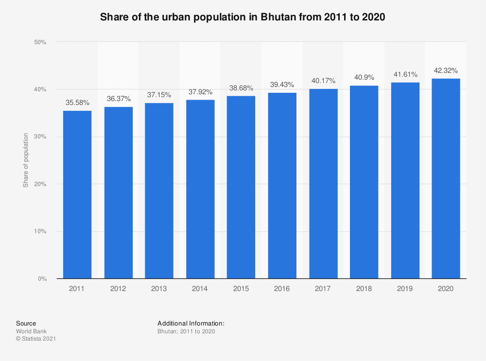 Statistic: Share of the urban population in Bhutan from 2005 to 2017 | Statista
