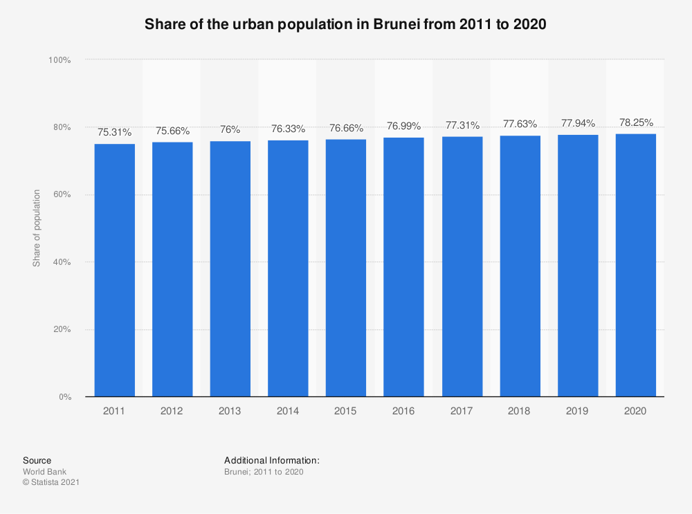 Statistic: Share of the urban population in Brunei from 2009 to 2018 | Statista