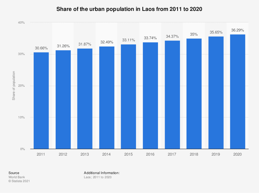 Statistic: Share of the urban population in Laos from 2005 to 2017 | Statista