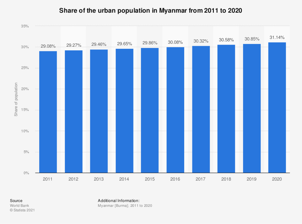 Statistic: Share of the urban population in Myanmar from 2005 to 2017 | Statista