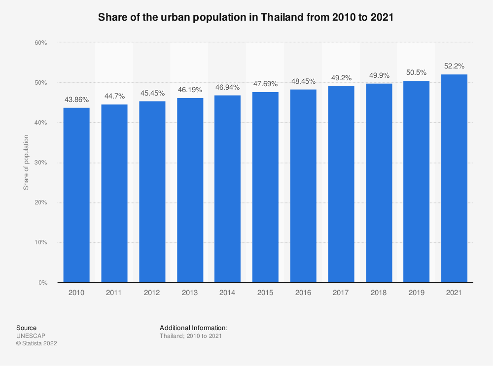 Statistic: Share of the urban population in Thailand from 2010 to 2019 | Statista