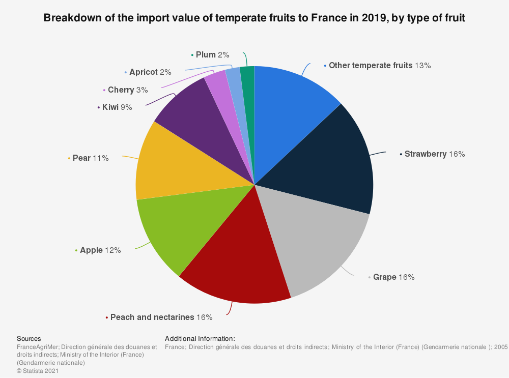 Statistic: Breakdown of the import value of temperate fruits to France in 2019,  by type of fruit   Statista