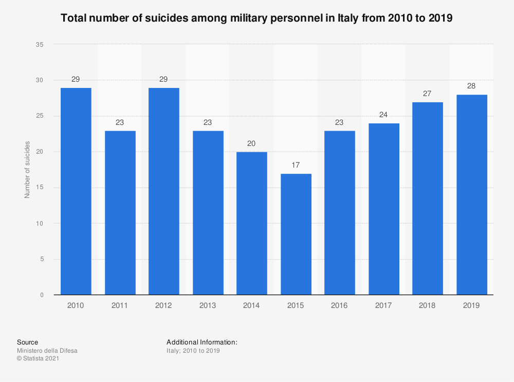 Statistic: Total number of suicides among military personnel in Italy from 2010 to 2019 | Statista
