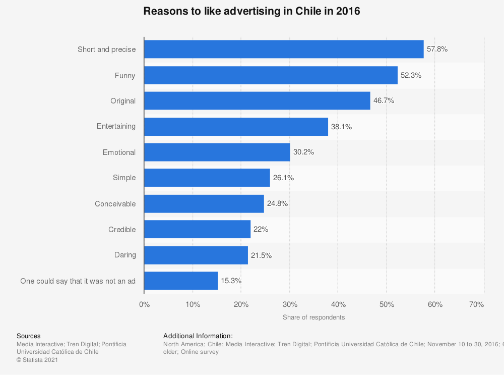 Statistic: Reasons to like advertising in Chile in 2016 | Statista