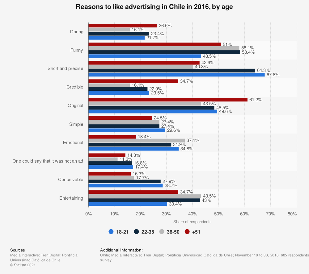Statistic: Reasons to like advertising in Chile in 2016, by age | Statista