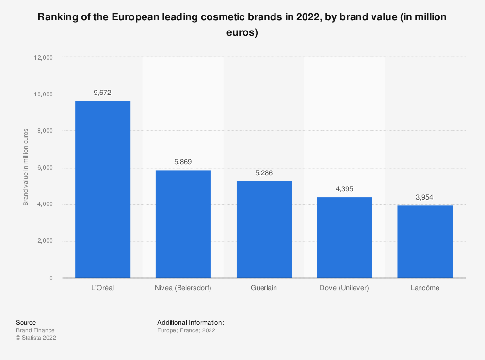 Statistic: Ranking of leading cosmetic brands in Europe in 2016, by brand value (in million U.S. dollars) | Statista