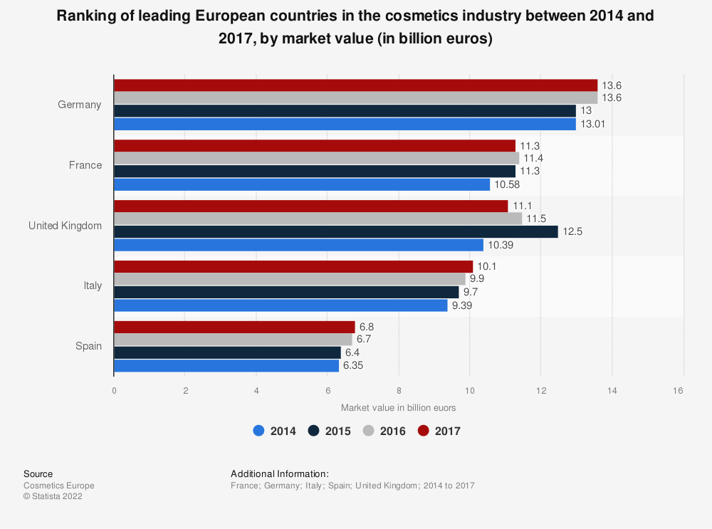 Statistic: Ranking of leading European countries in the cosmetics industry between 2014 and 2017, by market value (in billion euros)   Statista