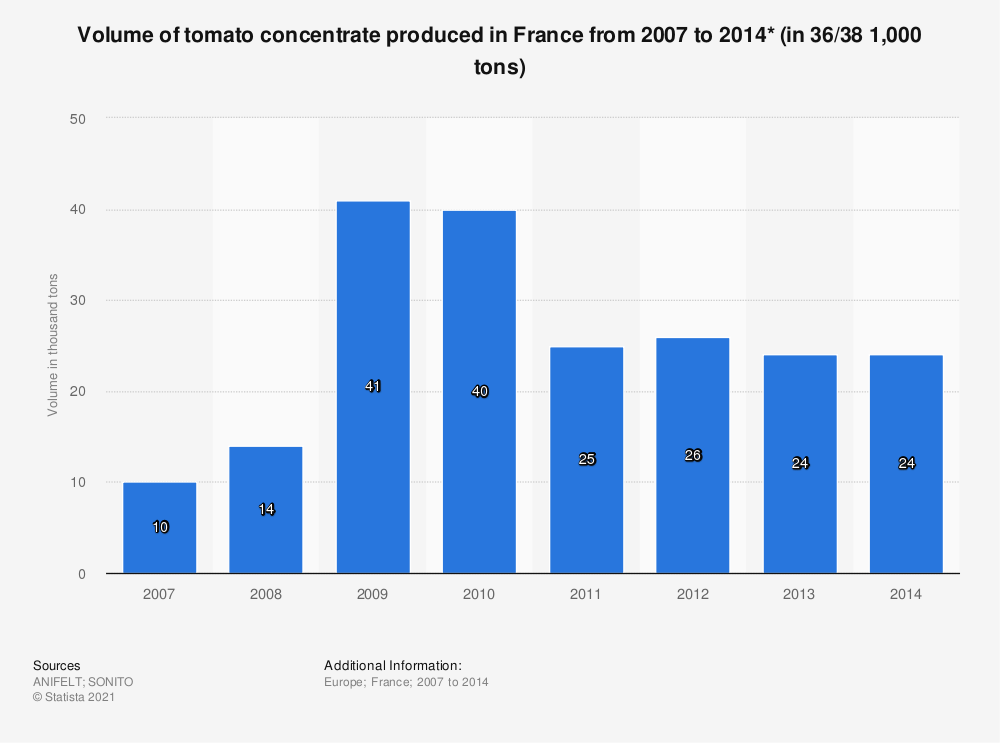 Statistic: Volume of tomato concentrate produced in France from 2007 to 2014* (in 36/38 1,000 tons) | Statista