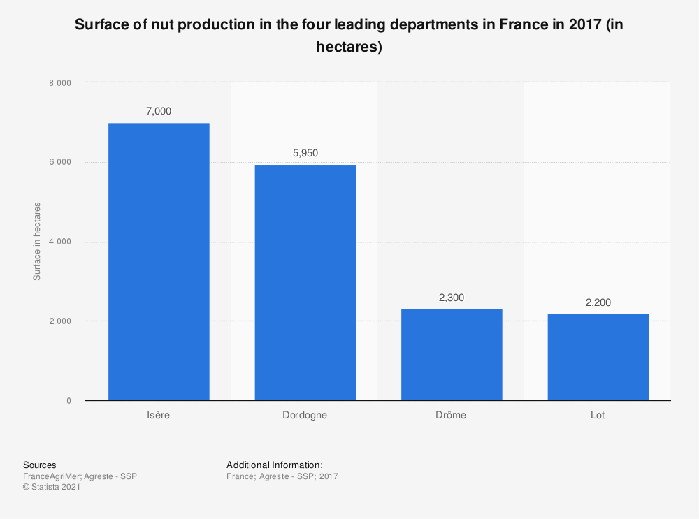 Statistic: Surface of nut production in the four leading departments in France in 2015 (in hectares) | Statista