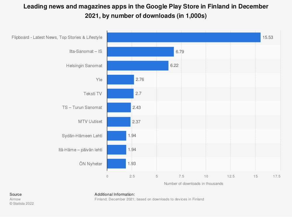 Statistic: Leading news and magazines apps in the Google Play Store in Finland in November 2020, by number of downloads | Statista