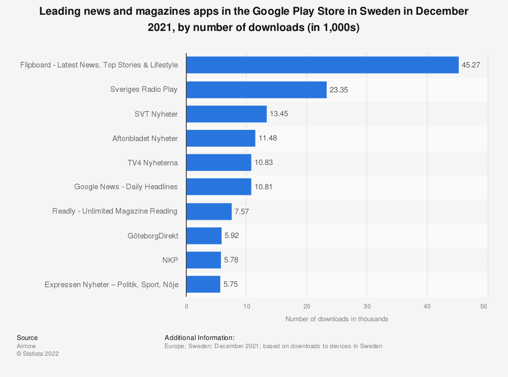 Statistic: Leading news and magazines apps in the Google Play Store in Sweden in November 2020, by number of downloads   Statista