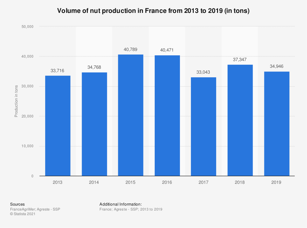 Statistic: Volume of nut production in France in 2015 (in tons) | Statista
