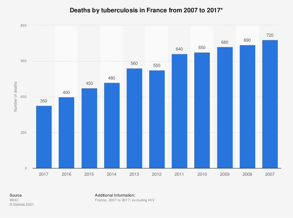 Statistic: Deaths by tuberculosis in France from 2007 to 2017*   Statista