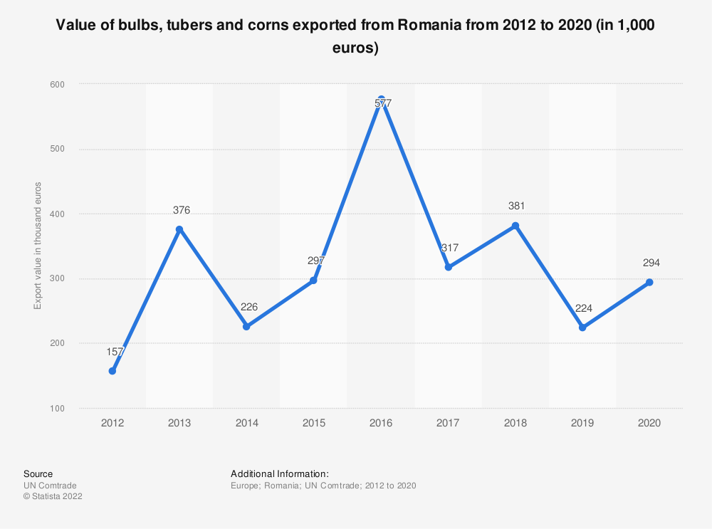 Statistic: Value of bulbs, tubers and corns exported from Romania from 2012 to 2018 (in 1,000 euros) | Statista