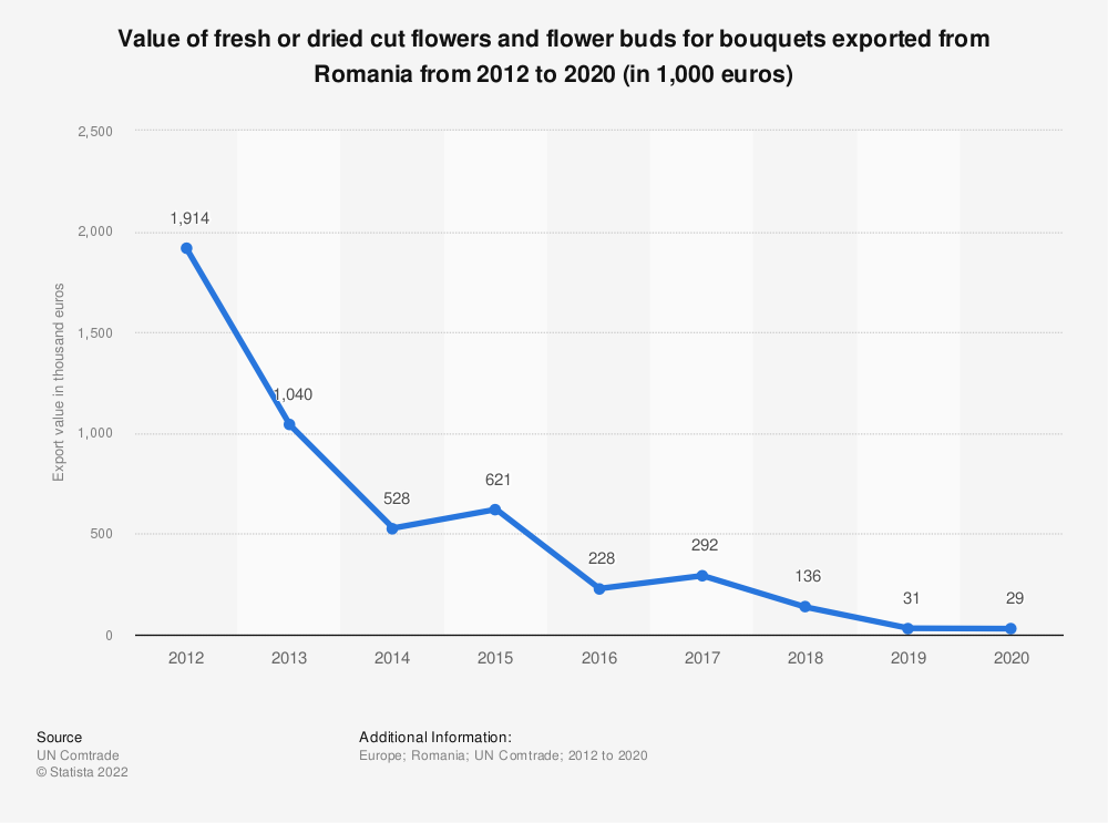 Statistic: Value of fresh or dried cut flowers and flower buds for bouquets exported from Romania from 2012 to 2018 (in 1,000 euros)   Statista