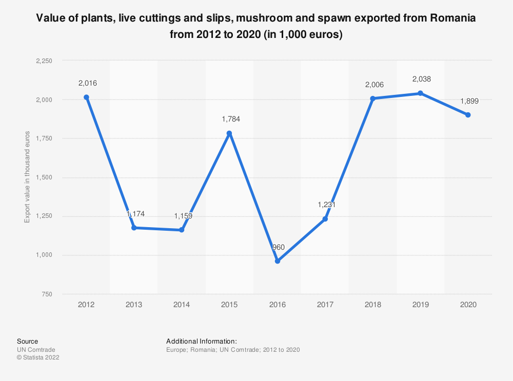 Statistic: Value of plants, live cuttings and slips, mushroom and spawn exported from Romania from 2012 to 2018 (in 1,000 euros) | Statista