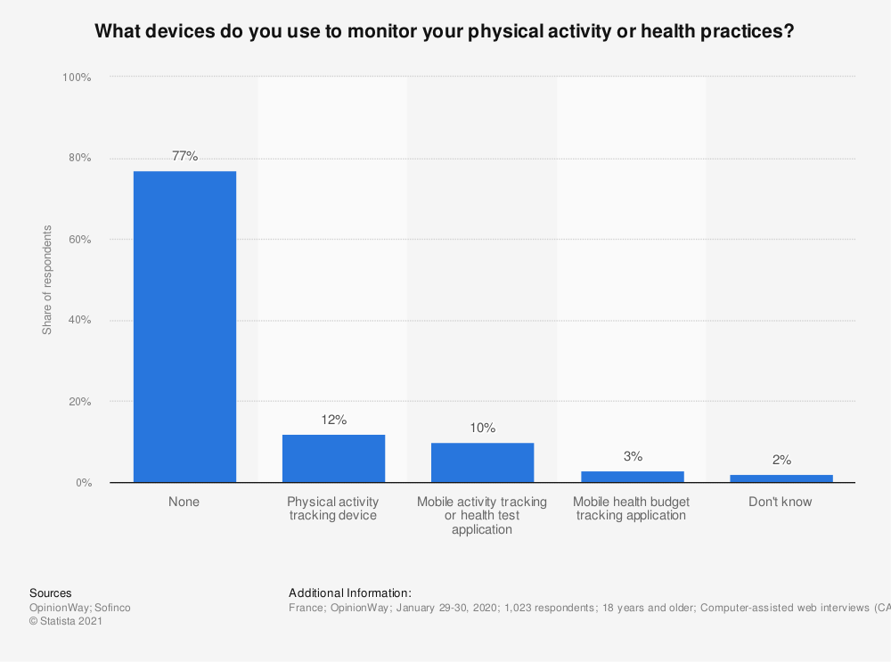 Statistic: What devices do you use to monitor your physical activity or health practices? | Statista