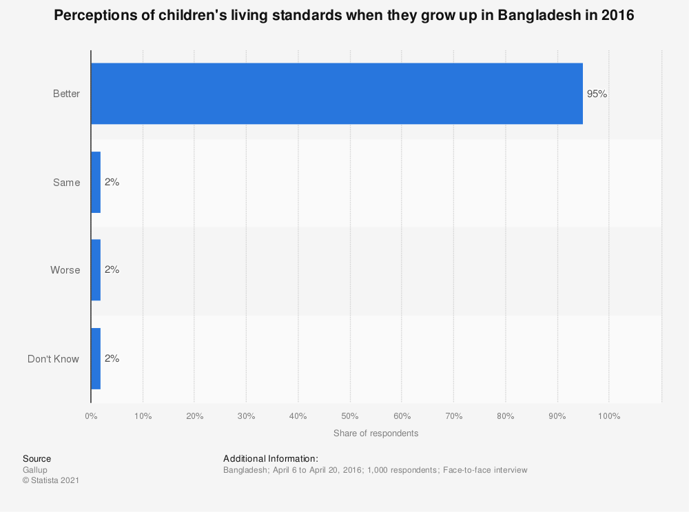 Statistic: Perceptions of children's living standards when they grow up in Bangladesh in 2016 | Statista