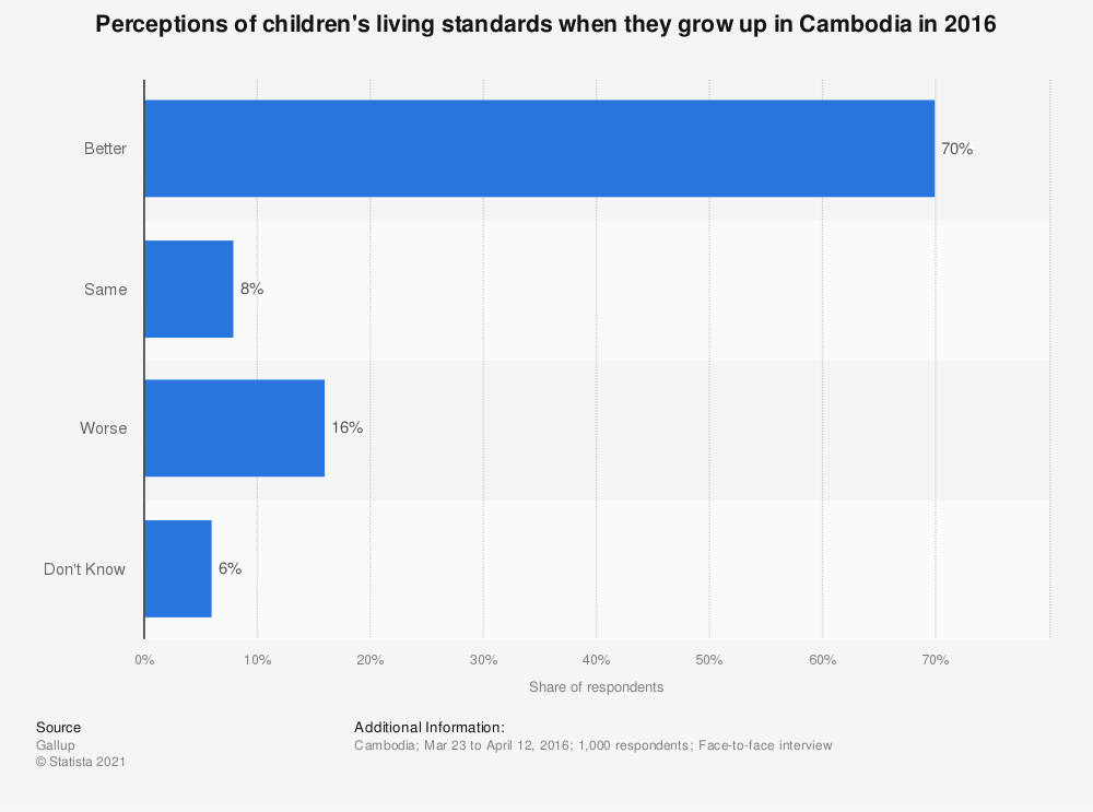Statistic: Perceptions of children's living standards when they grow up in Cambodia in 2016 | Statista