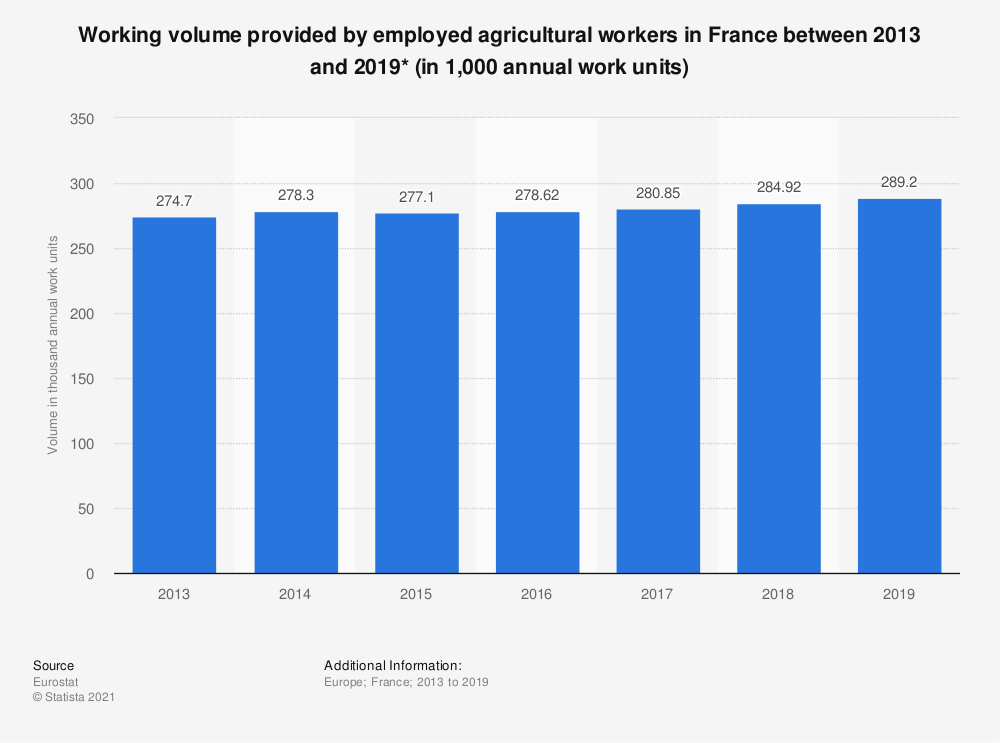 Statistic: Working volume provided by employed agricultural workers in France between 2013 and 2019* (in 1,000 annual work units)  | Statista