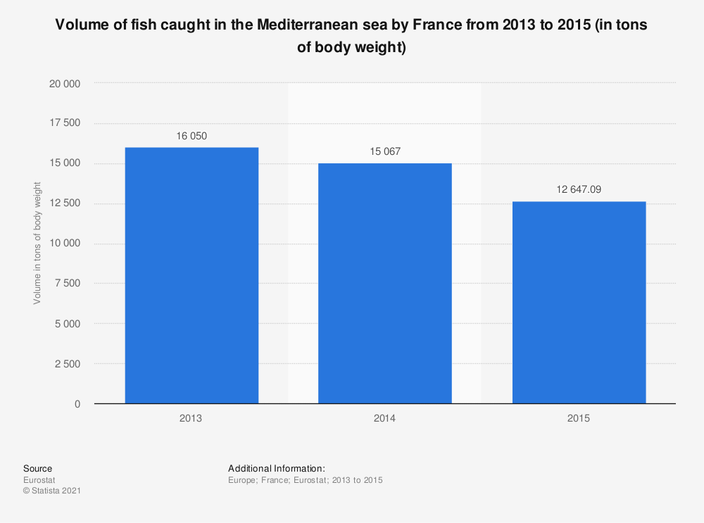Statistic: Volume of fish caught in the Mediterranean sea by France from 2013 to 2015 (in tons of body weight)  | Statista