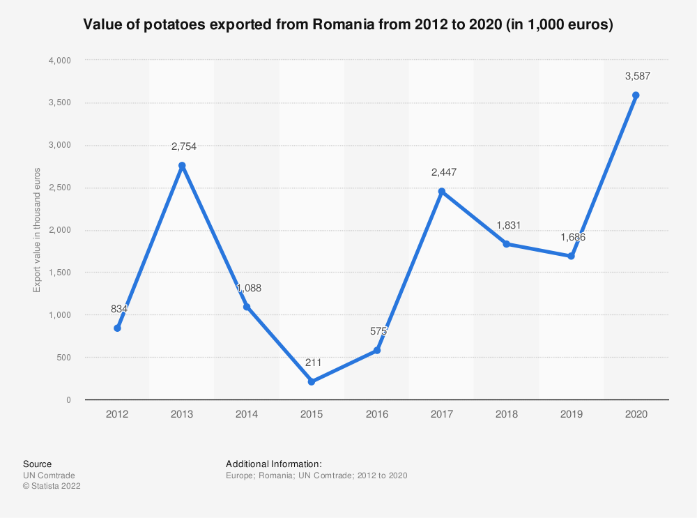 Statistic: Value of potatoes exported from Romania from 2012 to 2018 (in 1,000 euros) | Statista
