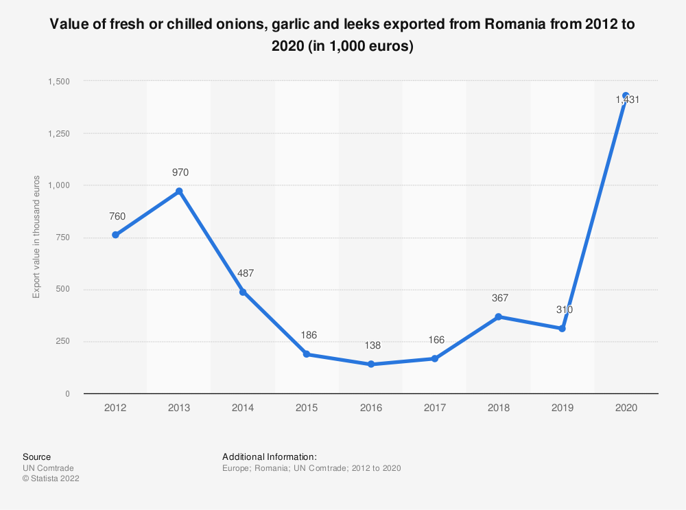 Statistic: Value of fresh or chilled onions, garlic and leeks exported from Romania from 2012 to 2020 (in 1,000 euros) | Statista