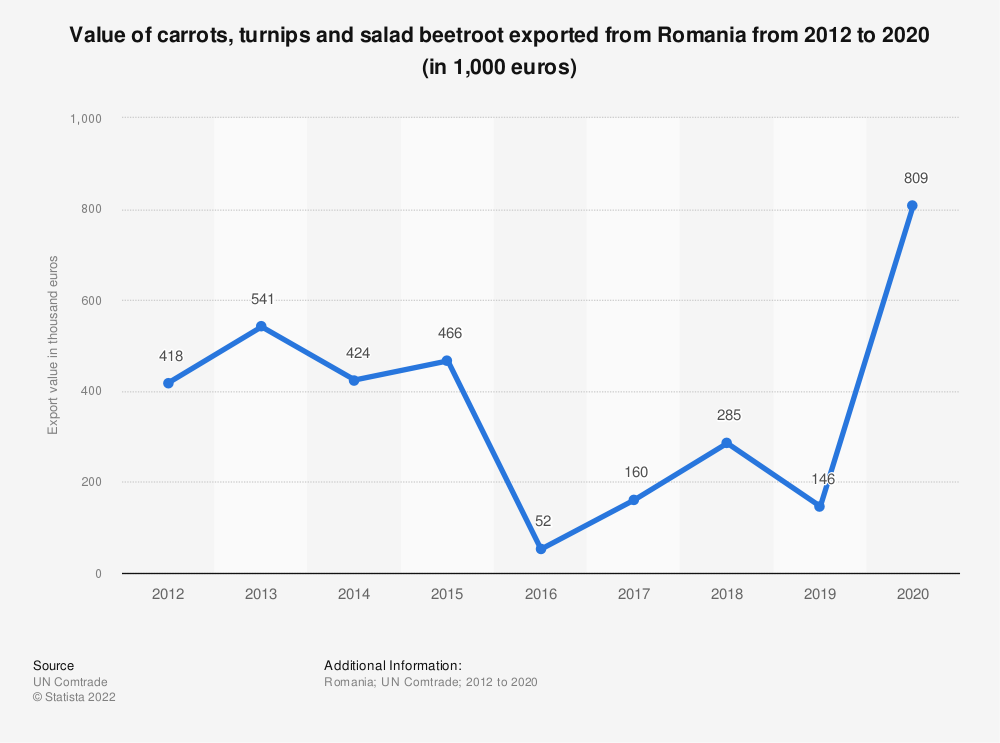 Statistic: Value of carrots, turnips and salad beetroot exported from Romania from 2012 to 2018 (in 1,000 euros) | Statista